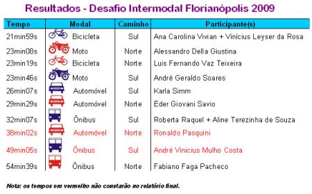 Desafio Intermodal 2009 - tabela