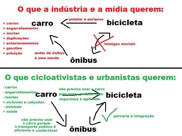 Relacao carro-onibus-bicicleta