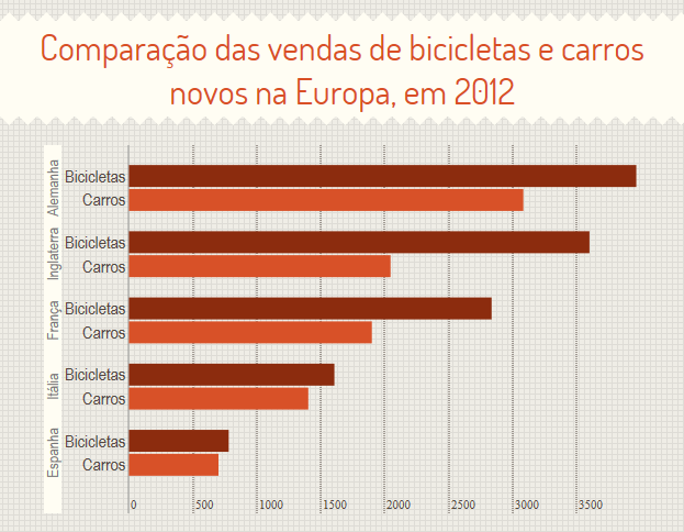 bike vs carro na Europa 2012