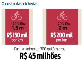 O custo das ciclovias